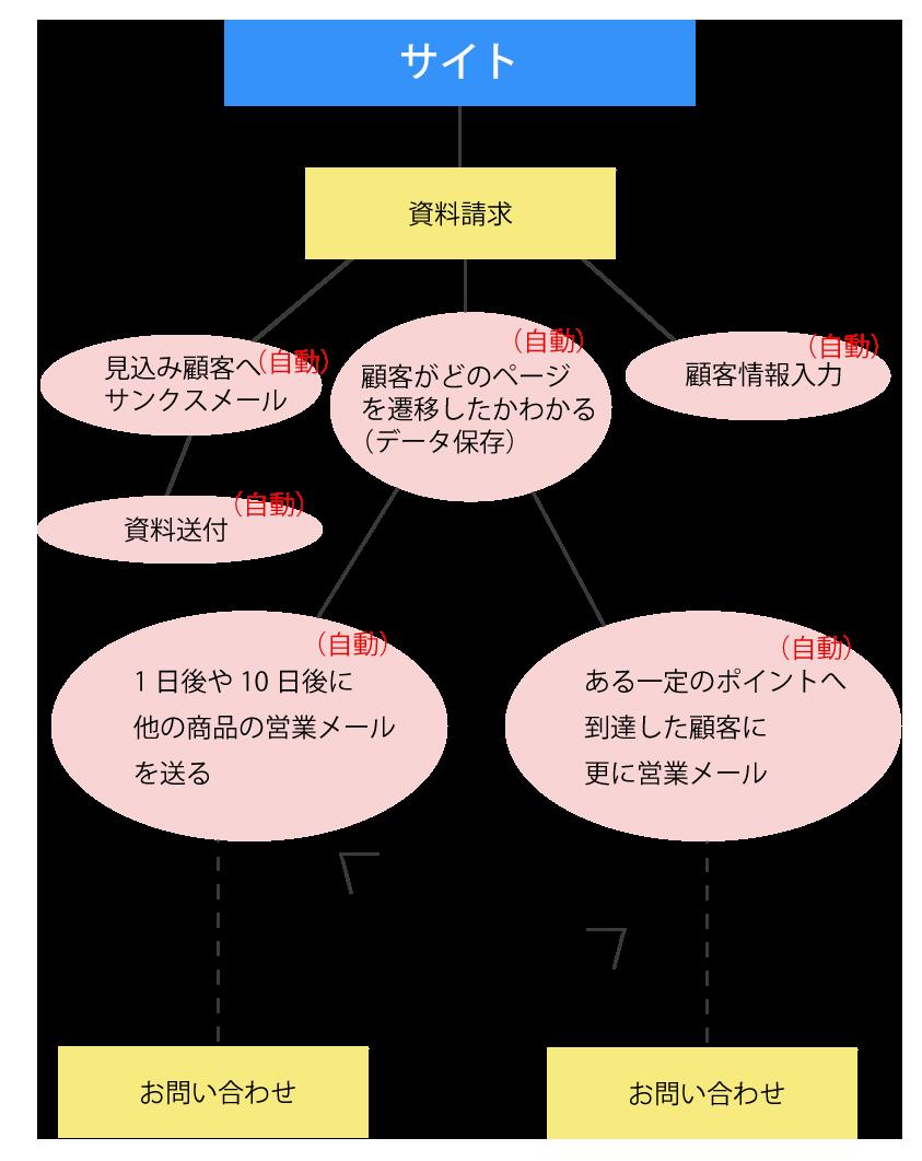 jidou_kanri