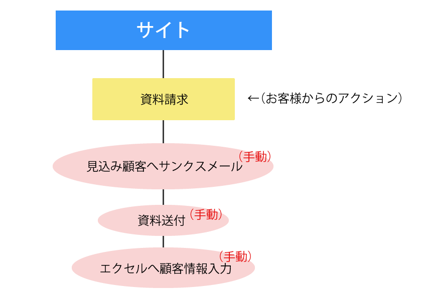 shudou_kanri